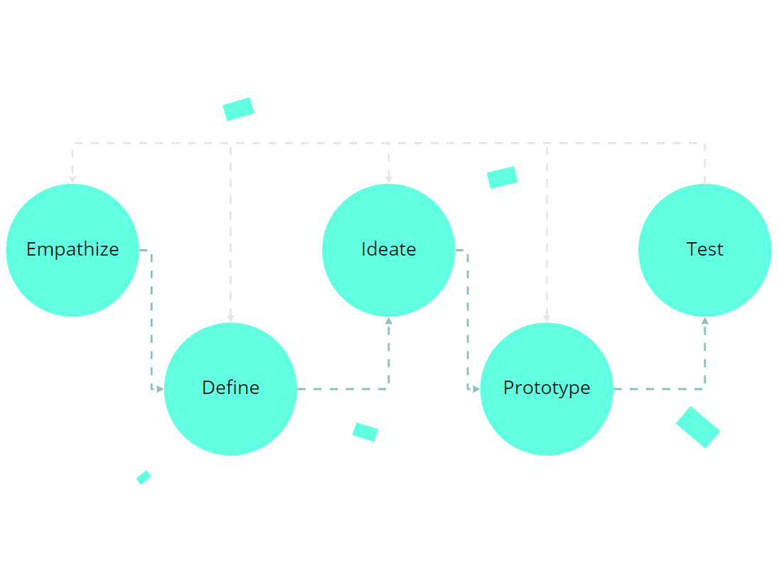 innovation problem solving design thinking process | Moi Studio