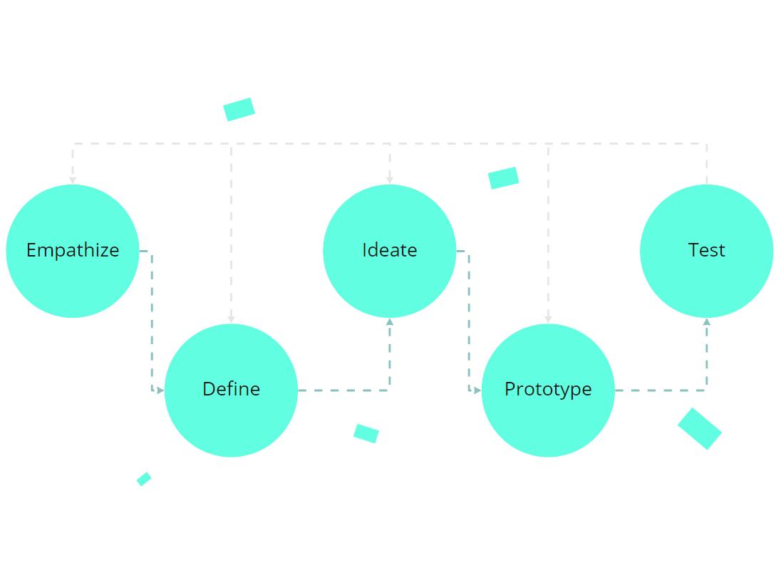 innovation problem solving design thinking process | Moi Studio